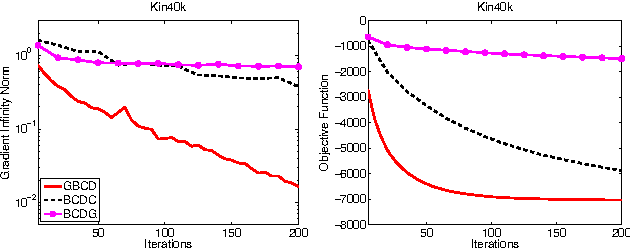 Figure 4 for Greedy Block Coordinate Descent for Large Scale Gaussian Process Regression