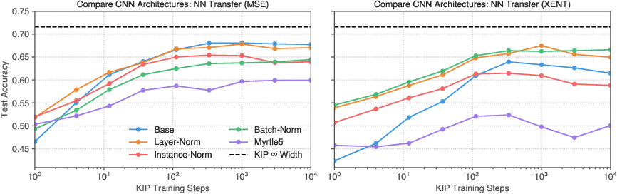 Figure 2 for Dataset Distillation with Infinitely Wide Convolutional Networks