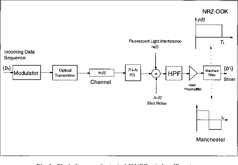 Figure 1 from ber performance of nrz ook and manchester modulation block diagram of a typical im dd wireless ir system ccuart Gallery
