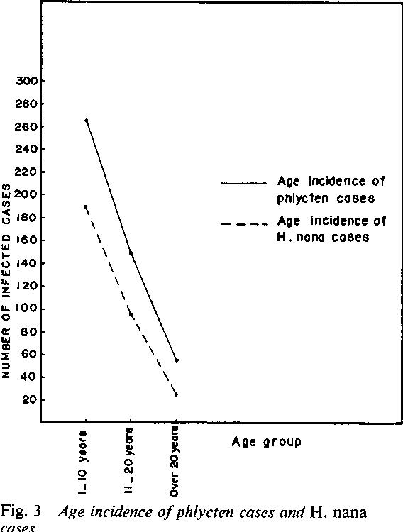 Figure 3 from Phlyctenular eye disease in association with
