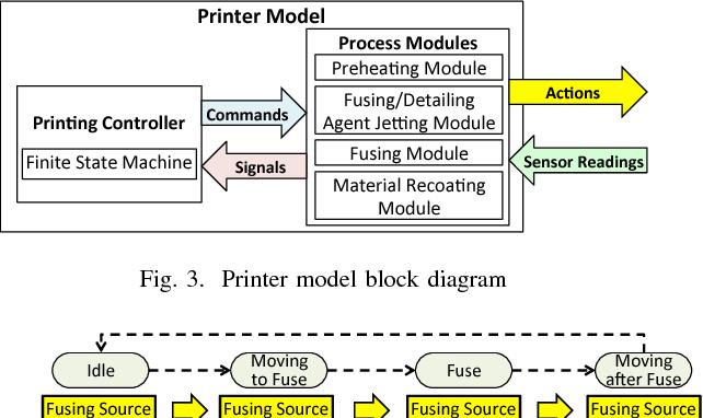 printer model block diagram