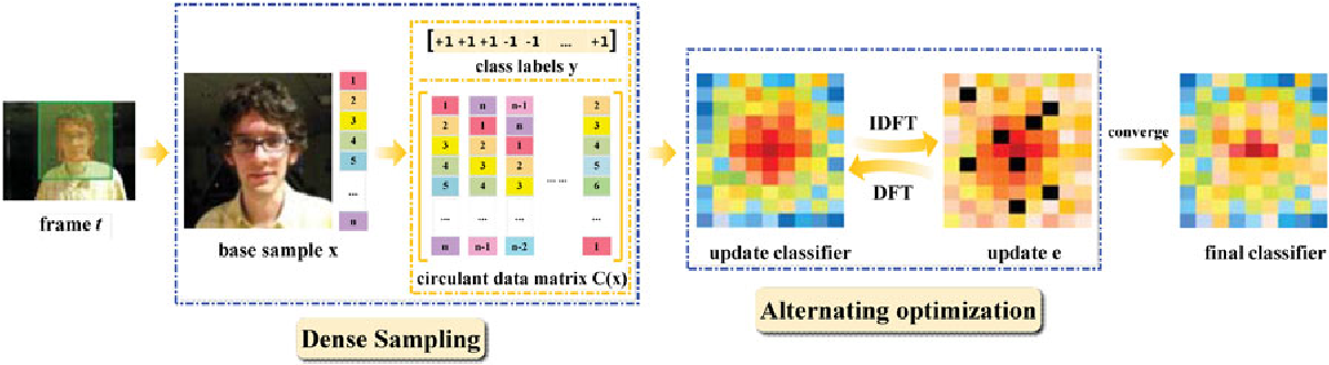 Figure 1 for Learning Support Correlation Filters for Visual Tracking