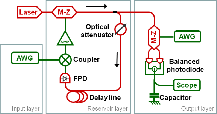 Figure 1 for Analog readout for optical reservoir computers