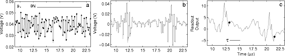Figure 2 for Analog readout for optical reservoir computers