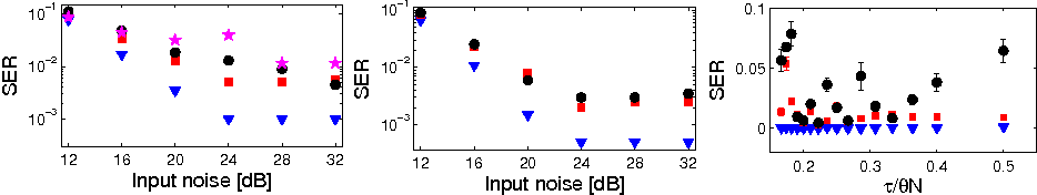 Figure 3 for Analog readout for optical reservoir computers