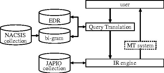 Figure 1 for Applying a Hybrid Query Translation Method to Japanese/English Cross-Language Patent Retrieval