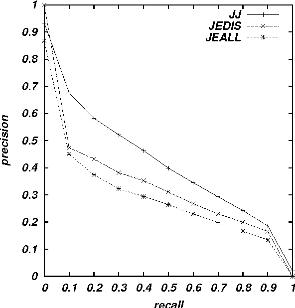 Figure 4 for Applying a Hybrid Query Translation Method to Japanese/English Cross-Language Patent Retrieval