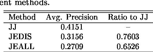 Figure 2 for Applying a Hybrid Query Translation Method to Japanese/English Cross-Language Patent Retrieval