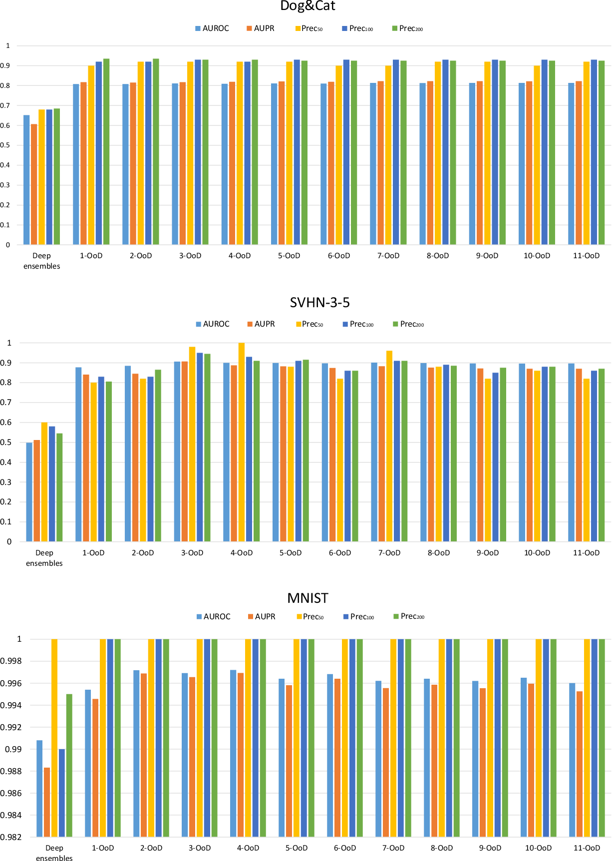 Figure 2 for OoDAnalyzer: Interactive Analysis of Out-of-Distribution Samples