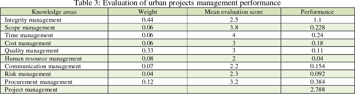 Table 3 from Evaluation of Urban Projects Management Using the