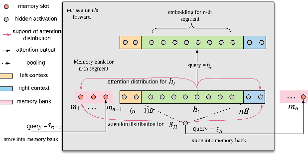 Figure 1 for Streaming Transformer-based Acoustic Models Using Self-attention with Augmented Memory