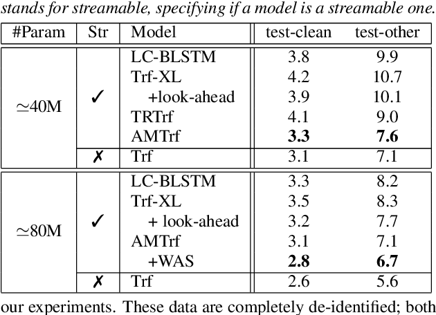 Figure 4 for Streaming Transformer-based Acoustic Models Using Self-attention with Augmented Memory