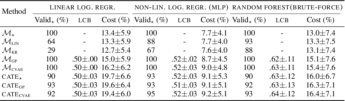 Figure 4 for Algorithmic recourse under imperfect causal knowledge: a probabilistic approach