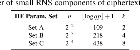 Figure 4 for HEAX: High-Performance Architecture for Computation on Homomorphically Encrypted Data in the Cloud