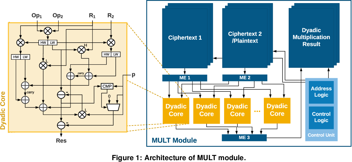 Figure 1 for HEAX: High-Performance Architecture for Computation on Homomorphically Encrypted Data in the Cloud