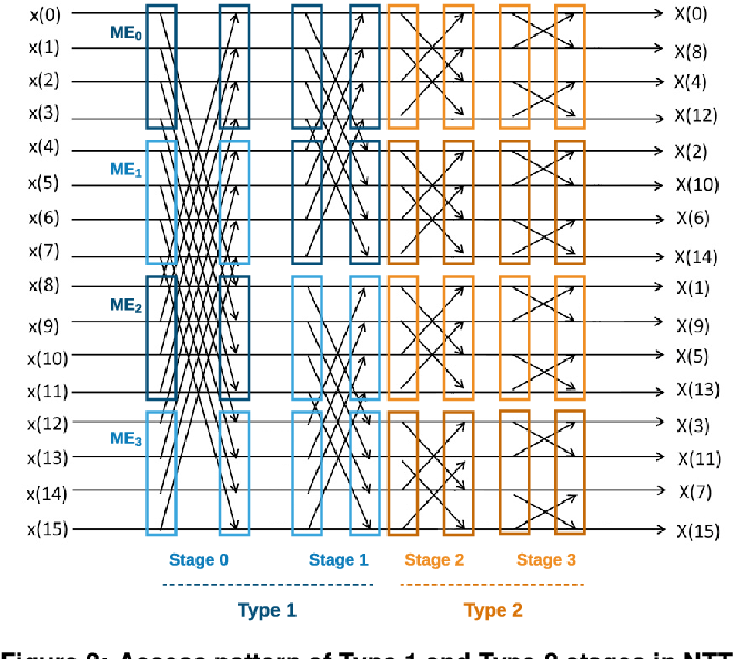 Figure 3 for HEAX: High-Performance Architecture for Computation on Homomorphically Encrypted Data in the Cloud