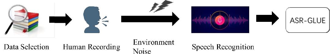 Figure 1 for ASR-GLUE: A New Multi-task Benchmark for ASR-Robust Natural Language Understanding