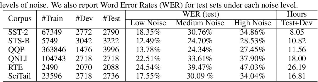 Figure 2 for ASR-GLUE: A New Multi-task Benchmark for ASR-Robust Natural Language Understanding