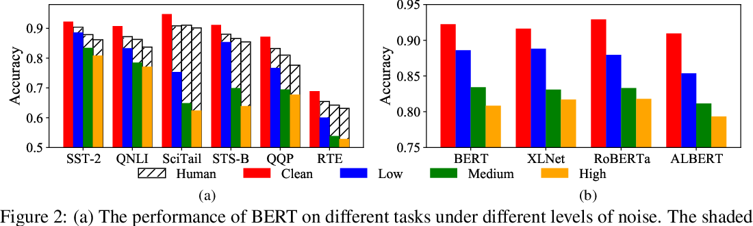Figure 3 for ASR-GLUE: A New Multi-task Benchmark for ASR-Robust Natural Language Understanding