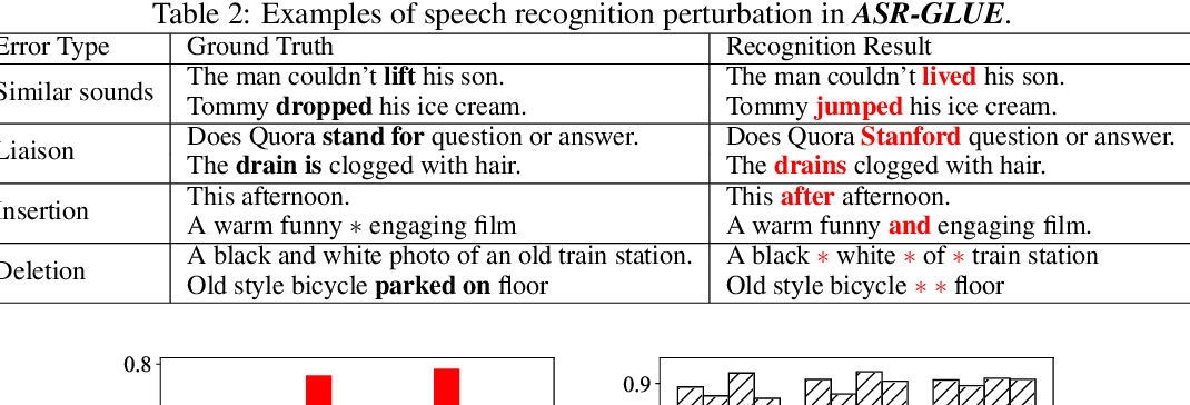 Figure 4 for ASR-GLUE: A New Multi-task Benchmark for ASR-Robust Natural Language Understanding
