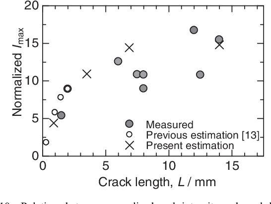 PDF] Depth Evaluation of Fretting Fatigue Crack Appearing at