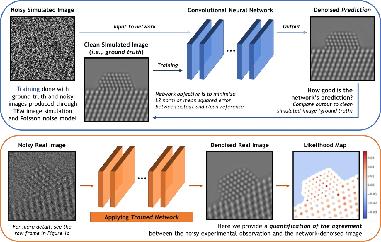 Figure 2 for Developing a Deep Neural Network to Denoise Time-Resolved In Situ ETEM Movies of Catalyst Nanoparticles