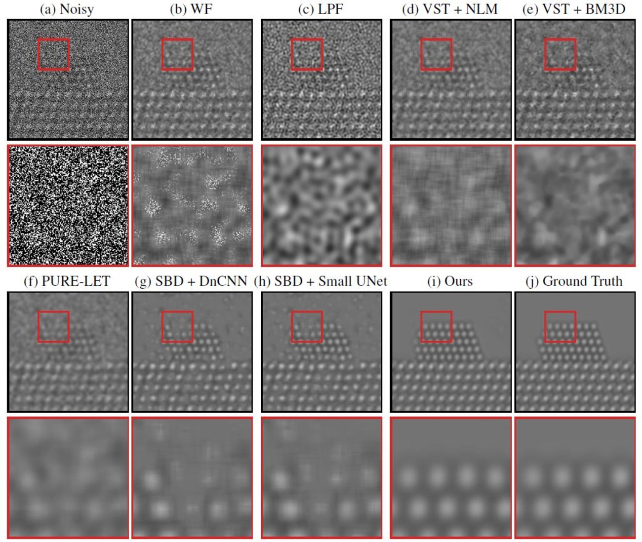 Figure 4 for Developing a Deep Neural Network to Denoise Time-Resolved In Situ ETEM Movies of Catalyst Nanoparticles