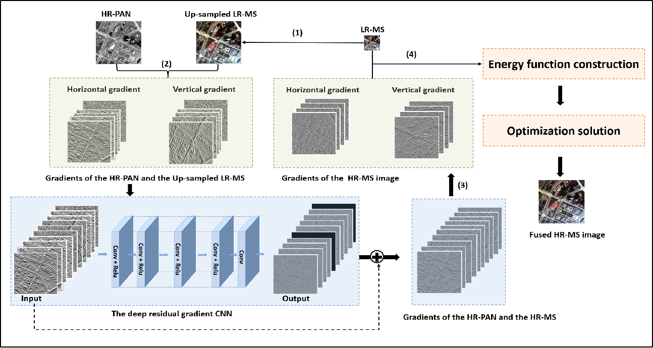 Figure 1 for Spatial-Spectral Fusion by Combining Deep Learning and Variation Model