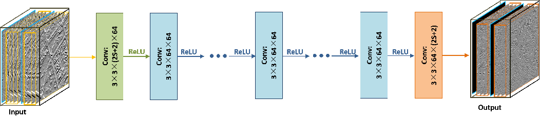 Figure 4 for Spatial-Spectral Fusion by Combining Deep Learning and Variation Model