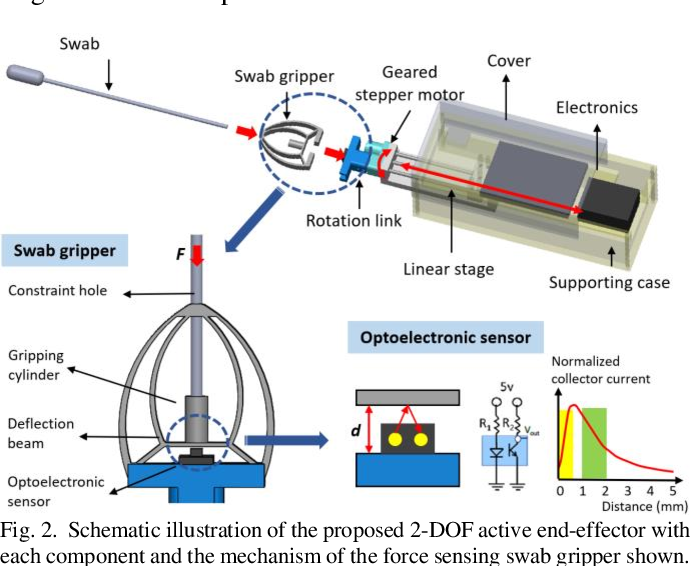 Figure 2 for Design of a Low-cost Miniature Robot to Assist the COVID-19 Nasopharyngeal Swab Sampling