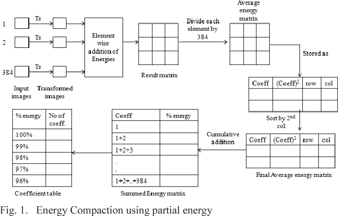 Partial energy of hybrid wavelet transformed videos for content figure 1 ccuart Choice Image