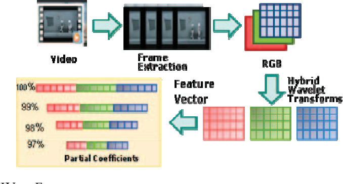 Partial energy of hybrid wavelet transformed videos for content figure 3 ccuart Choice Image