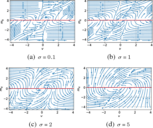 Figure 4 for Kernel-Guided Training of Implicit Generative Models with Stability Guarantees