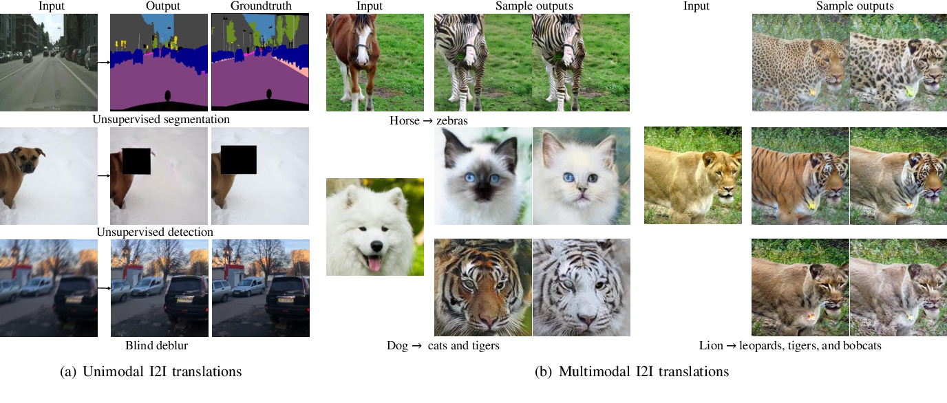 Figure 1 for Multimodal Image-to-Image Translation via a Single Generative Adversarial Network