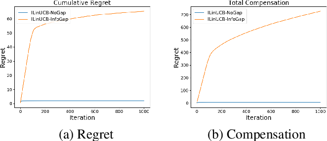 Figure 2 for Incentivizing Exploration in Linear Bandits under Information Gap