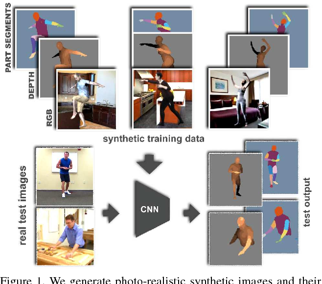Figure 1 for Learning from Synthetic Humans