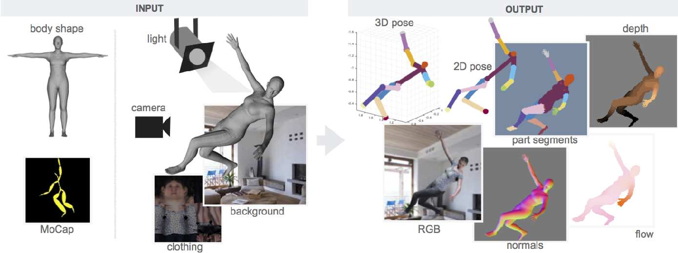 Figure 3 for Learning from Synthetic Humans