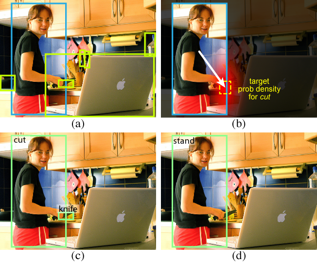 Figure 1 for Detecting and Recognizing Human-Object Interactions