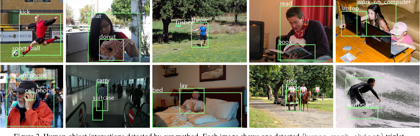 Figure 3 for Detecting and Recognizing Human-Object Interactions