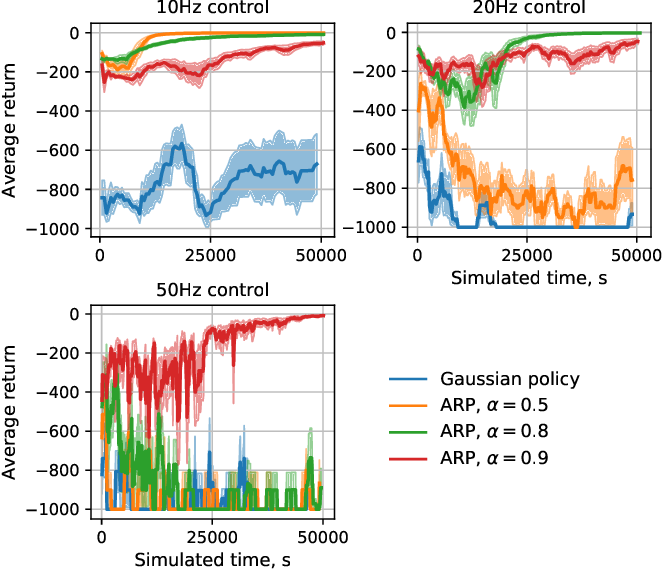 Figure 4 for Autoregressive Policies for Continuous Control Deep Reinforcement Learning