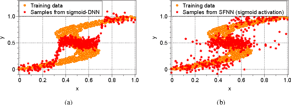 Figure 1 for Simplified Stochastic Feedforward Neural Networks