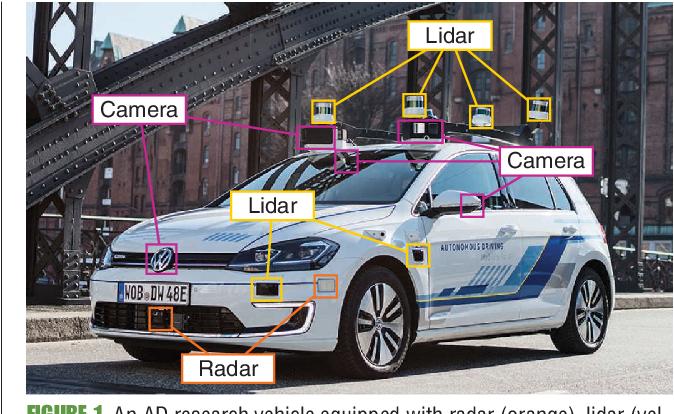 Figure 1 for The Vulnerability of Semantic Segmentation Networks to Adversarial Attacks in Autonomous Driving: Enhancing Extensive Environment Sensing