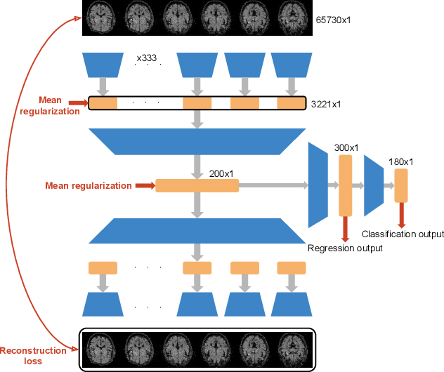 Figure 1 for Brain2Word: Decoding Brain Activity for Language Generation