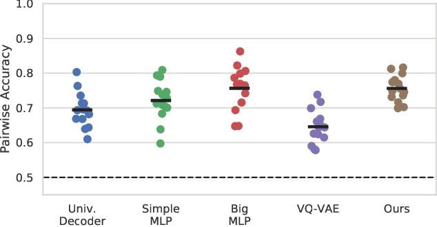 Figure 3 for Brain2Word: Decoding Brain Activity for Language Generation