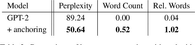 Figure 4 for Brain2Word: Decoding Brain Activity for Language Generation