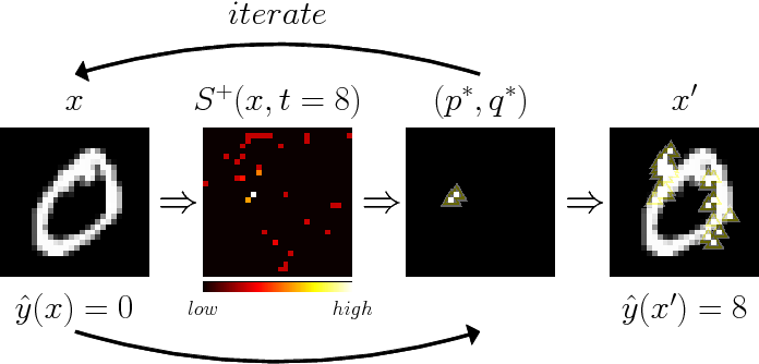 Figure 1 for Maximal Jacobian-based Saliency Map Attack