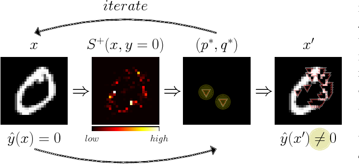 Figure 2 for Maximal Jacobian-based Saliency Map Attack