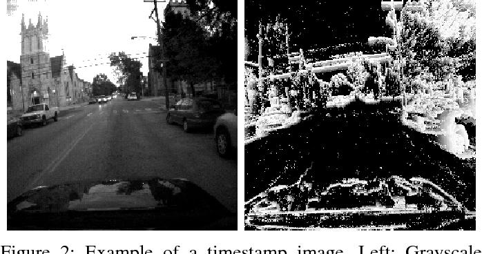Figure 2 for EV-FlowNet: Self-Supervised Optical Flow Estimation for Event-based Cameras