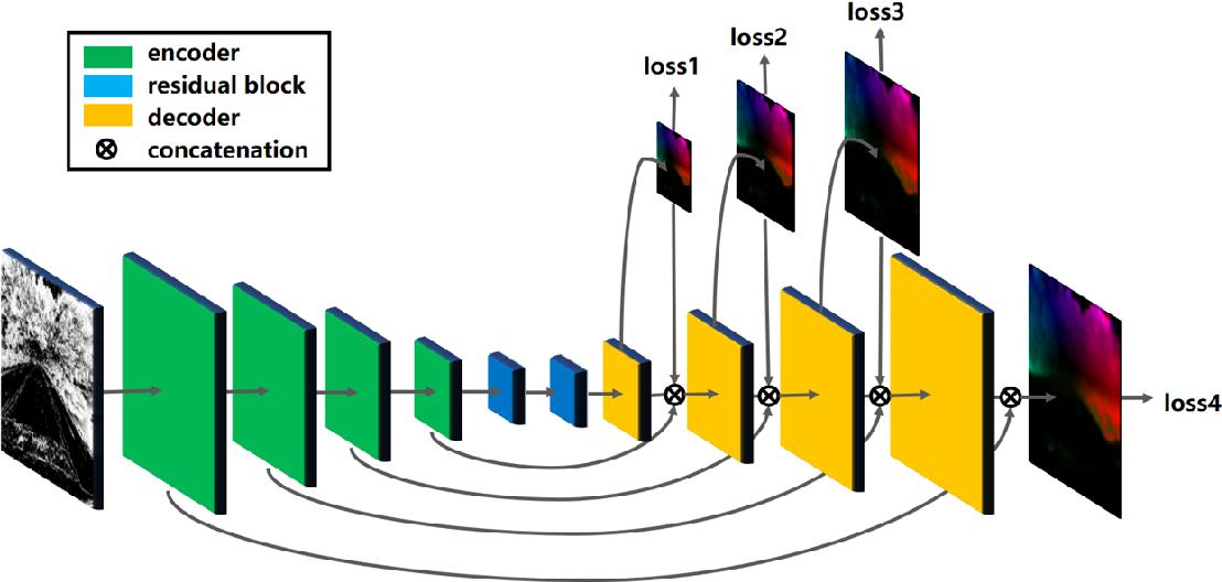 Figure 3 for EV-FlowNet: Self-Supervised Optical Flow Estimation for Event-based Cameras