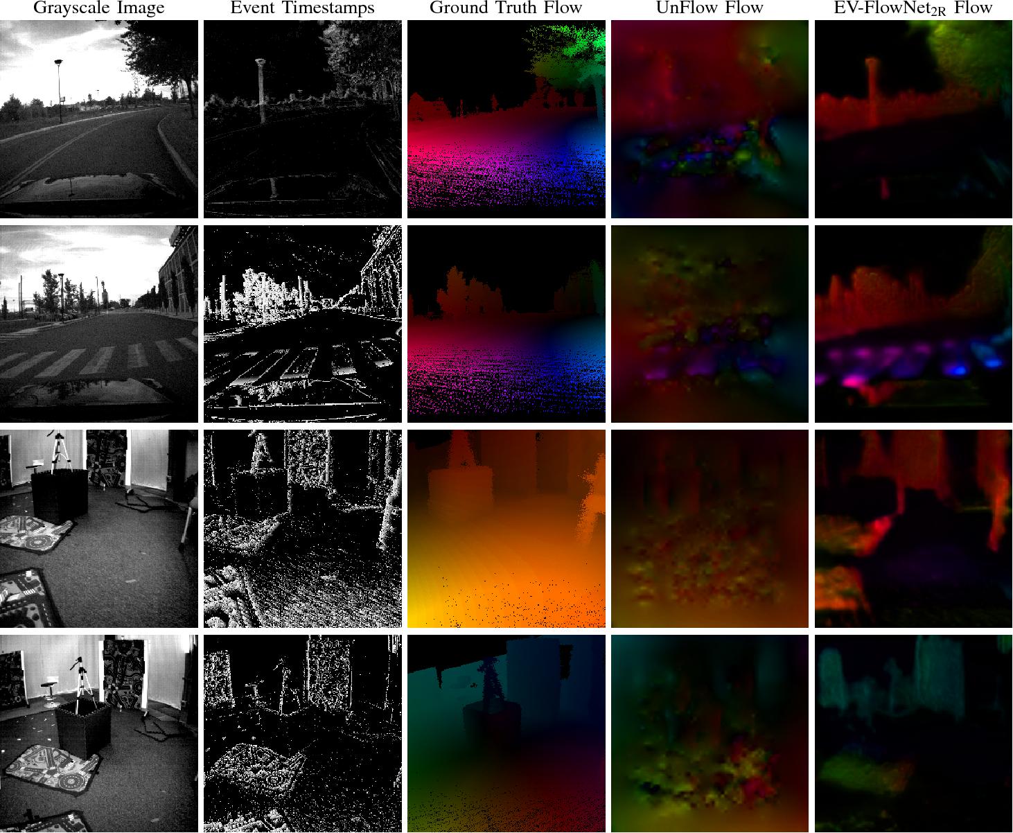 Figure 4 for EV-FlowNet: Self-Supervised Optical Flow Estimation for Event-based Cameras